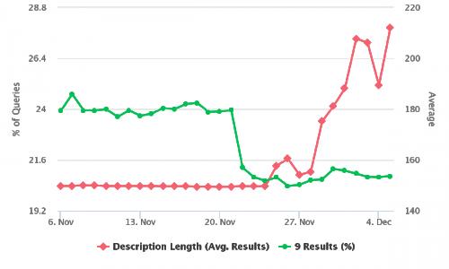 risultati con 9 siti in SERP